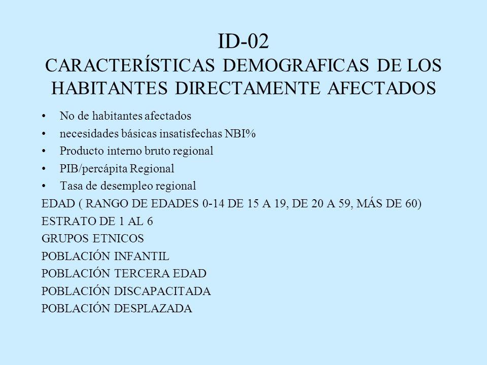 ID-02 CARACTERÍSTICAS DEMOGRAFICAS DE LOS HABITANTES DIRECTAMENTE AFECTADOS No de habitantes afectados necesidades básicas insatisfechas NBI% Producto interno bruto regional PIB/percápita Regional Tasa de desempleo regional EDAD ( RANGO DE EDADES 0-14 DE 15 A 19, DE 20 A 59, MÁS DE 60) ESTRATO DE 1 AL 6 GRUPOS ETNICOS POBLACIÓN INFANTIL POBLACIÓN TERCERA EDAD POBLACIÓN DISCAPACITADA POBLACIÓN DESPLAZADA