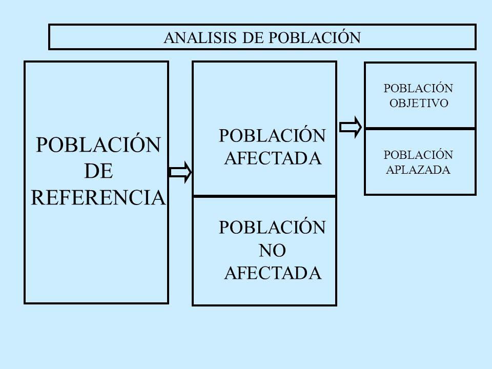 POBLACIÓN DE REFERENCIA POBLACIÓN AFECTADA POBLACIÓN NO AFECTADA ANALISIS DE POBLACIÓN POBLACIÓN OBJETIVO POBLACIÓN APLAZADA