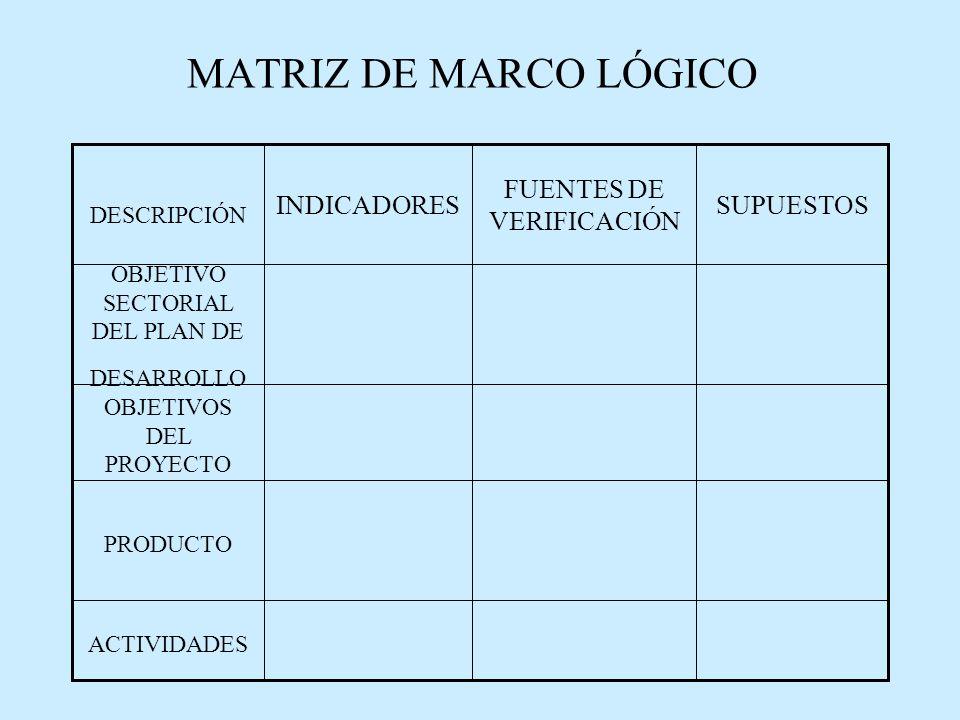 MATRIZ DE MARCO LÓGICO SUPUESTOS FUENTES DE VERIFICACIÓN INDICADORES DESCRIPCIÓN OBJETIVO SECTORIAL DEL PLAN DE DESARROLLO OBJETIVOS DEL PROYECTO PRODUCTO ACTIVIDADES