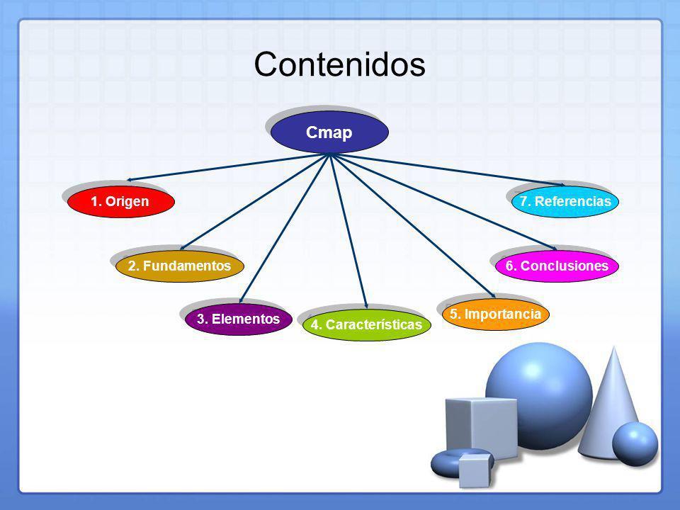 Contenidos Cmap 4.Características 2. Fundamentos 5.