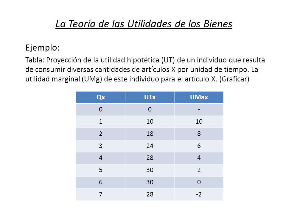 La Teoría de las Utilidades de los Bienes Ejemplo: Tabla: Proyección de la utilidad hipotética (UT) de un individuo que resulta de consumir diversas c