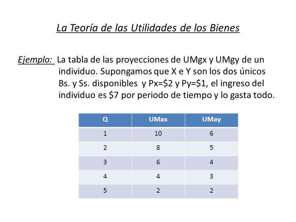 La Teoría de las Utilidades de los Bienes Ejemplo: La tabla de las proyecciones de UMgx y UMgy de un individuo. Supongamos que X e Y son los dos único