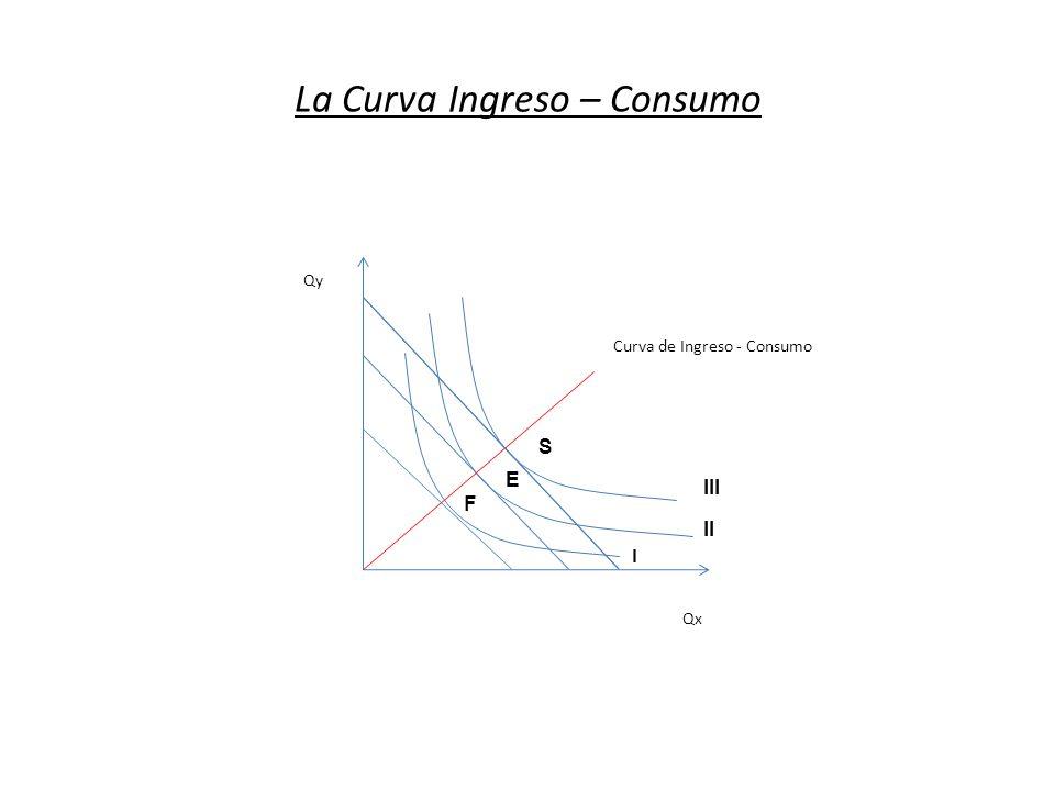 La Curva Ingreso – Consumo Qx Qy Curva de Ingreso - Consumo I II III F E S