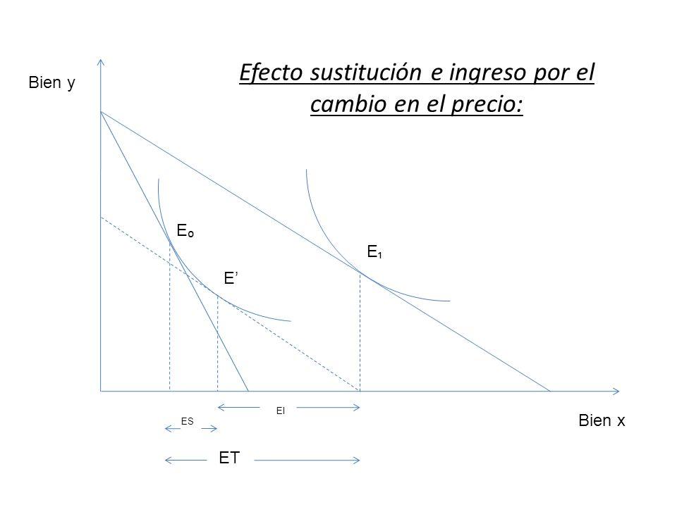 Bien y Bien x E E E ES EI ET Efecto sustitución e ingreso por el cambio en el precio: