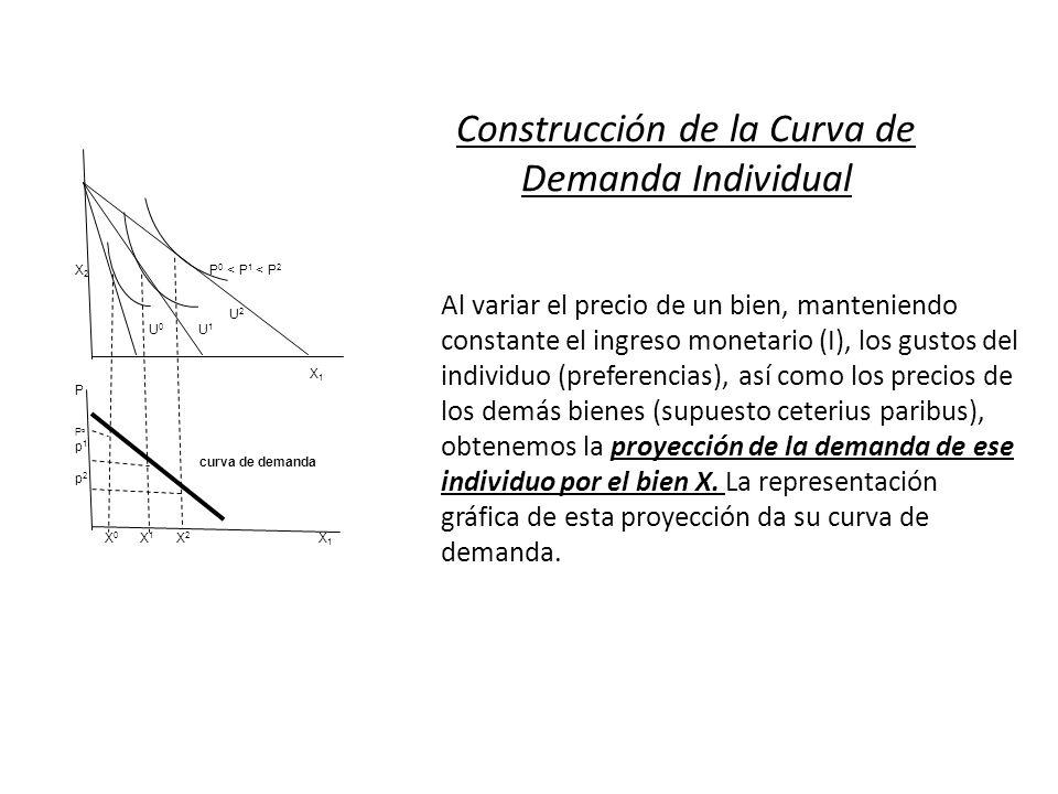 Construcción de la Curva de Demanda Individual X 2 P 0 < P 1 < P 2 U 2 U 0 U 1 X 1 P P o p 1 curva de demanda p 2 X 0 X 1 X 2 X 1 Al variar el precio