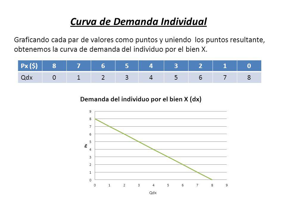 Curva de Demanda Individual Graficando cada par de valores como puntos y uniendo los puntos resultante, obtenemos la curva de demanda del individuo po