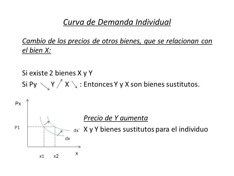 Curva de Demanda Individual Cambio de los precios de otros bienes, que se relacionan con el bien X: Si existe 2 bienes X y Y Si Py Y X : Entonces Y y