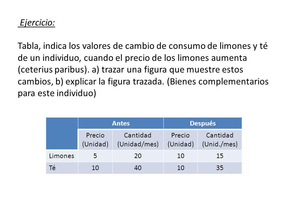 Ejercicio: Tabla, indica los valores de cambio de consumo de limones y té de un individuo, cuando el precio de los limones aumenta (ceterius paribus).