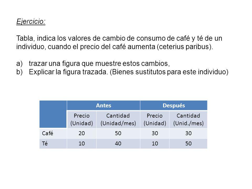 Ejercicio: Tabla, indica los valores de cambio de consumo de café y té de un individuo, cuando el precio del café aumenta (ceterius paribus). a)trazar