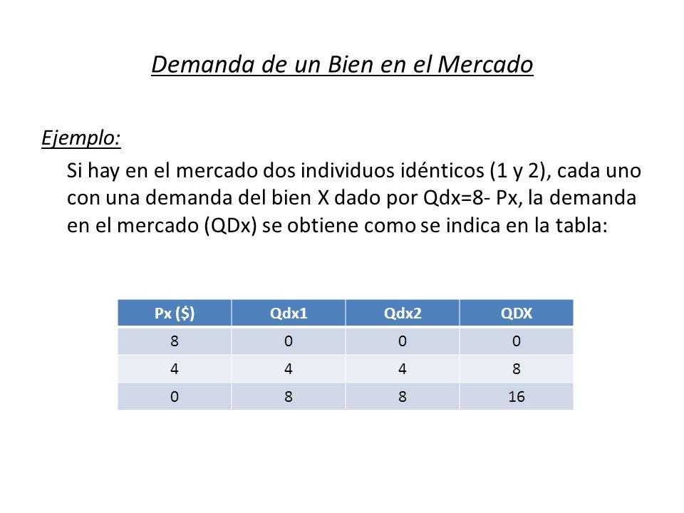 Demanda de un Bien en el Mercado Ejemplo: Si hay en el mercado dos individuos idénticos (1 y 2), cada uno con una demanda del bien X dado por Qdx=8- P