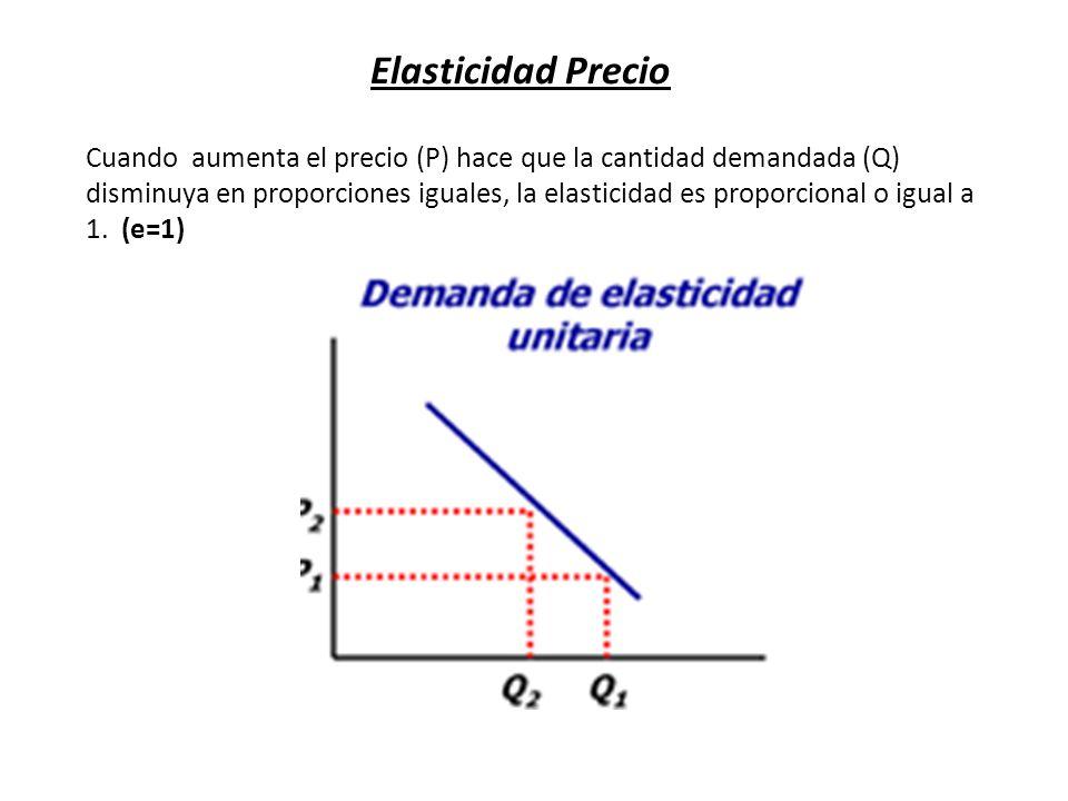 Elasticidad Precio Cuando aumenta el precio (P) hace que la cantidad demandada (Q) disminuya en proporciones iguales, la elasticidad es proporcional o