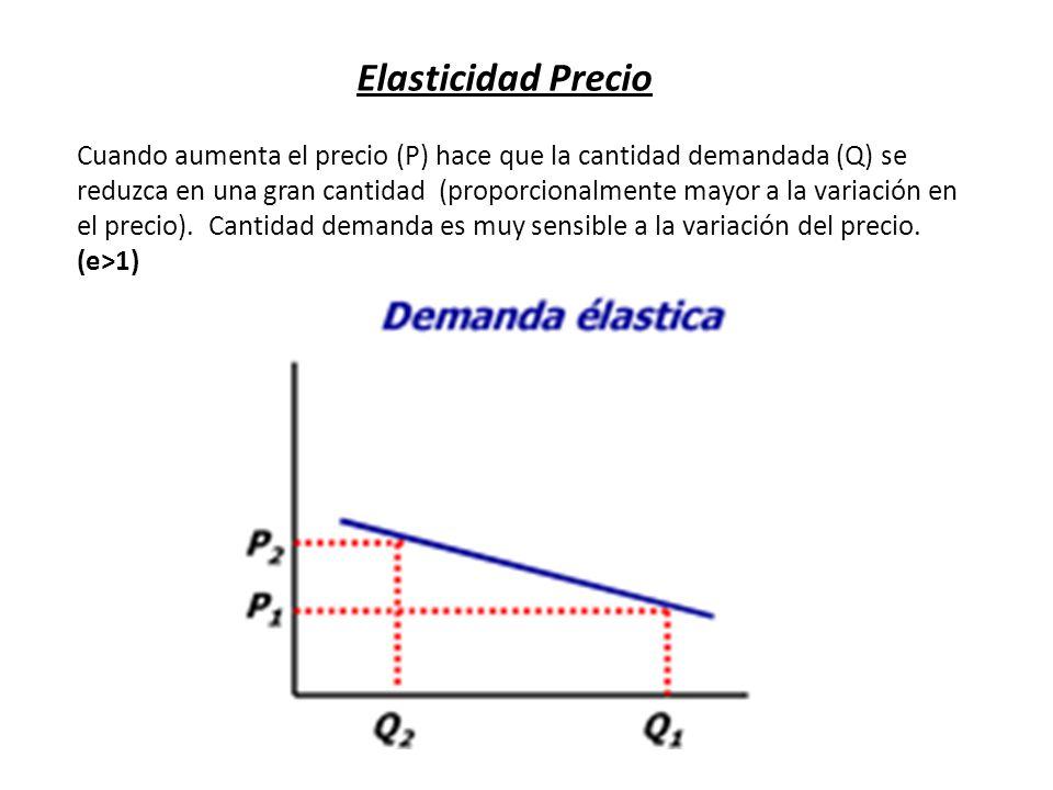 Elasticidad Precio Cuando aumenta el precio (P) hace que la cantidad demandada (Q) se reduzca en una gran cantidad (proporcionalmente mayor a la varia