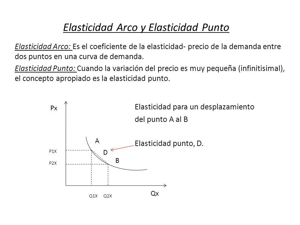 Elasticidad Arco y Elasticidad Punto Elasticidad Arco: Es el coeficiente de la elasticidad- precio de la demanda entre dos puntos en una curva de dema