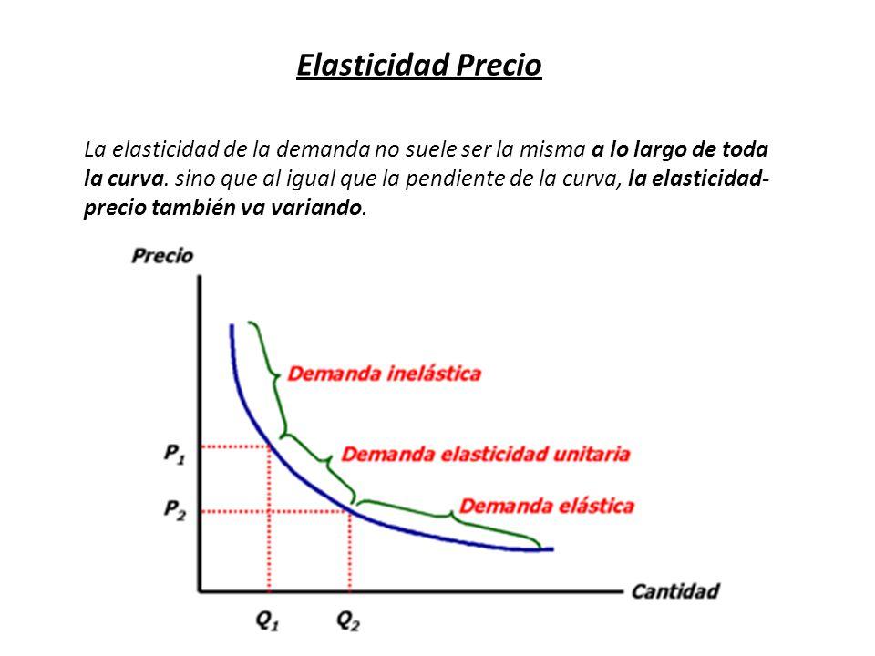 Elasticidad Precio La elasticidad de la demanda no suele ser la misma a lo largo de toda la curva. sino que al igual que la pendiente de la curva, la