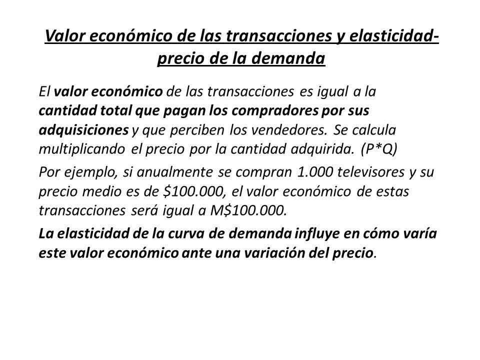 Valor económico de las transacciones y elasticidad- precio de la demanda El valor económico de las transacciones es igual a la cantidad total que paga