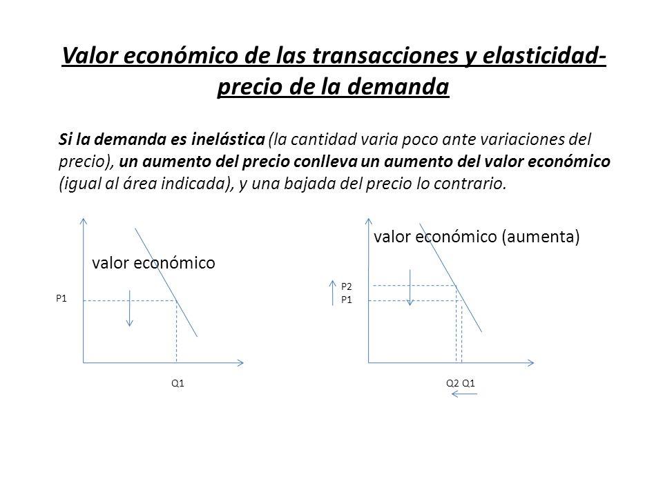 Valor económico de las transacciones y elasticidad- precio de la demanda Si la demanda es inelástica (la cantidad varia poco ante variaciones del prec