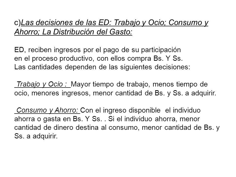 c)Las decisiones de las ED: Trabajo y Ocio; Consumo y Ahorro; La Distribución del Gasto: ED, reciben ingresos por el pago de su participación en el pr
