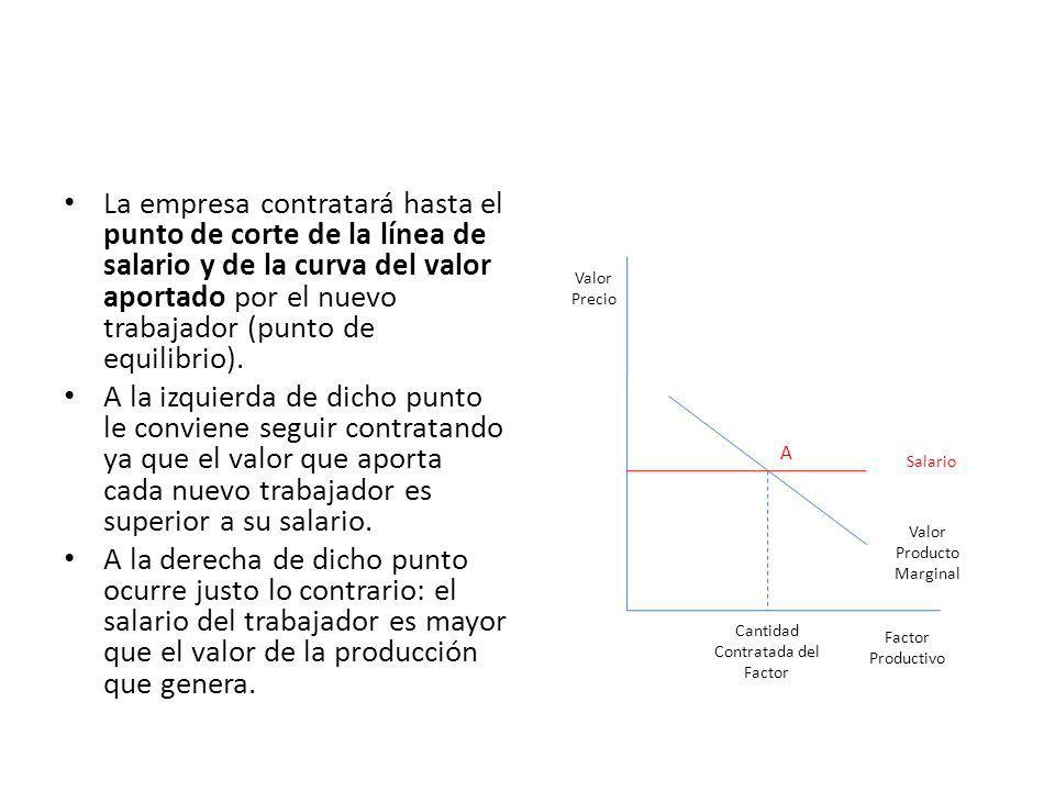 La empresa contratará hasta el punto de corte de la línea de salario y de la curva del valor aportado por el nuevo trabajador (punto de equilibrio). A