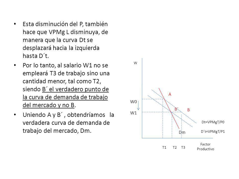 Esta disminución del P, también hace que VPMg L disminuya, de manera que la curva Dt se desplazará hacia la izquierda hasta D´t. Por lo tanto, al sala
