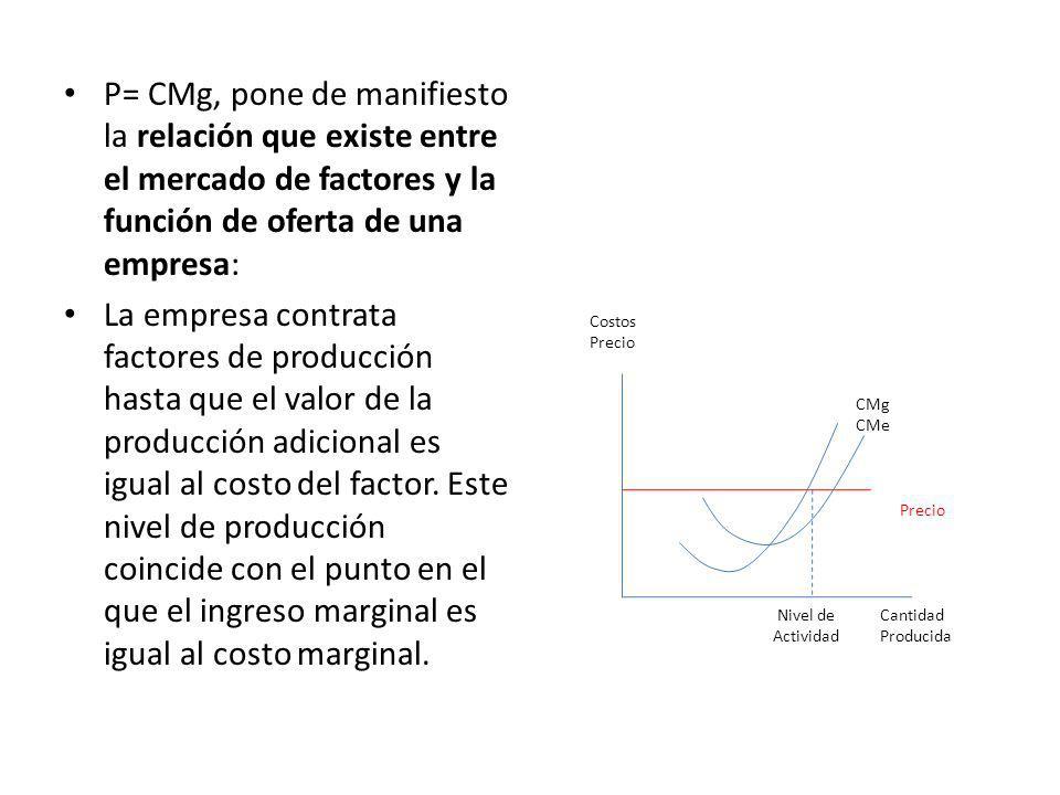 P= CMg, pone de manifiesto la relación que existe entre el mercado de factores y la función de oferta de una empresa: La empresa contrata factores de