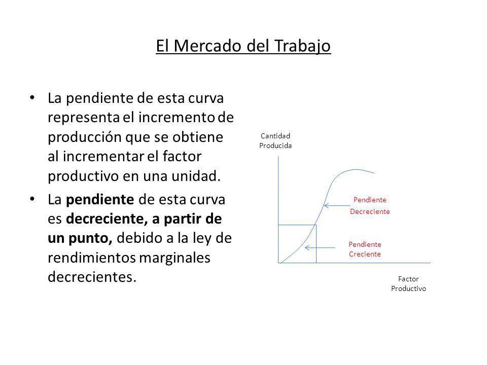 El Mercado del Trabajo La pendiente de esta curva representa el incremento de producción que se obtiene al incrementar el factor productivo en una uni