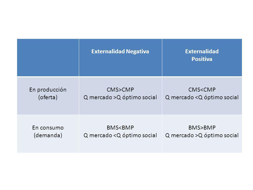 Externalidad NegativaExternalidad Positiva En producción (oferta) CMS>CMP Q mercado >Q óptimo social CMS<CMP Q mercado <Q óptimo social En consumo (de