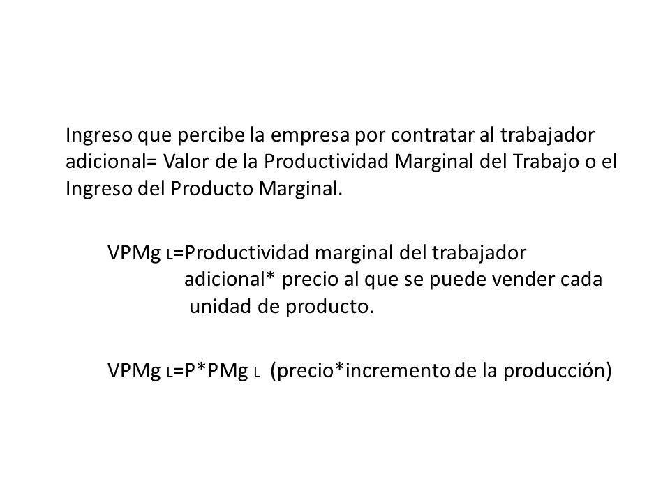 Ingreso que percibe la empresa por contratar al trabajador adicional= Valor de la Productividad Marginal del Trabajo o el Ingreso del Producto Margina