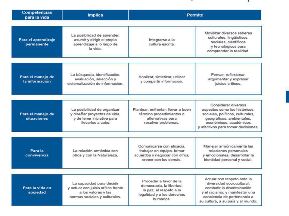 TRIANGULO COMUNICATIVO PARA PLANEAR POR COMPETENCIAS ENSEÑAR (maestro ) APRENDER (alumno) EVALUAR Tarea y criterios de evaluación o resultados de aprendizaje