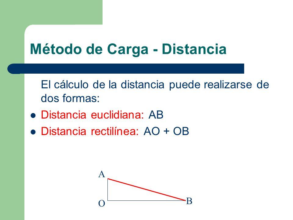 Método de Carga - Distancia La empresa tratará de minimizar su carga- distancia ( o puntaje ld: load - distance).