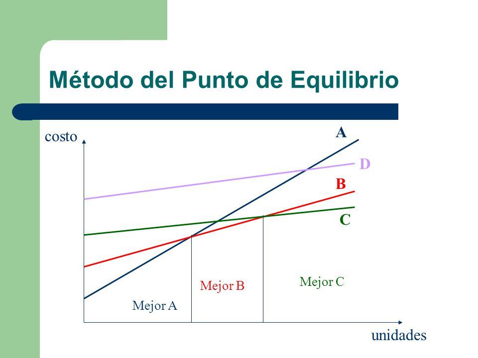 Método del Punto de Equilibrio unidades costo A B C D Mejor B Mejor A Mejor C