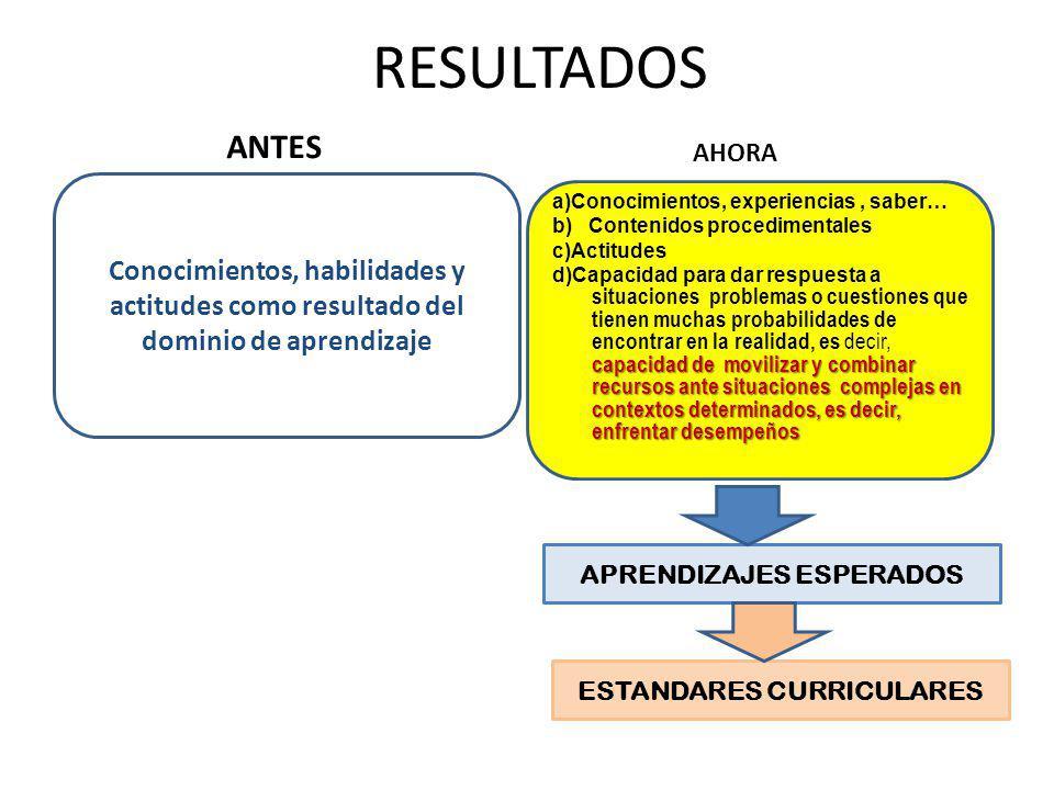 RESULTADOS ANTES AHORA a)Conocimientos, experiencias, saber… b) Contenidos procedimentales c)Actitudes capacidad de movilizar y combinar recursos ante