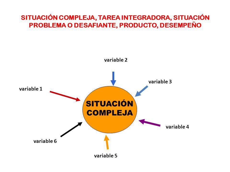 SITUACIÓN COMPLEJA, TAREA INTEGRADORA, SITUACIÓN PROBLEMA O DESAFIANTE, PRODUCTO, DESEMPEÑO SITUACIÓN COMPLEJA variable 6 variable 2 variable 3 variab