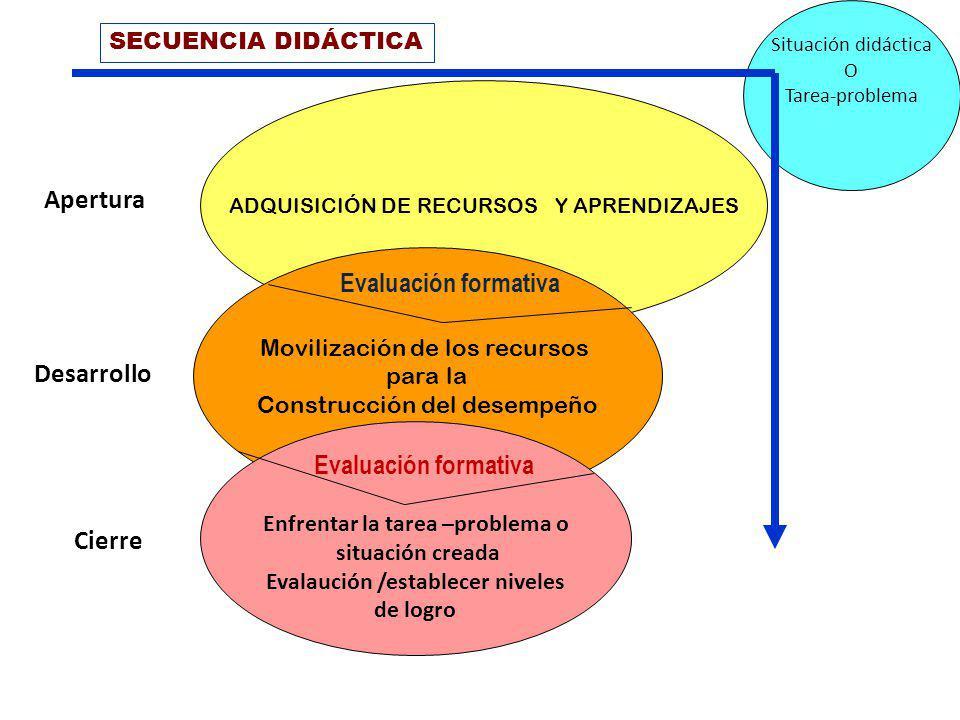 ADQUISICIÓN DE RECURSOS Y APRENDIZAJES Movilización de los recursos para la Construcción del desempeño Enfrentar la tarea –problema o situación creada