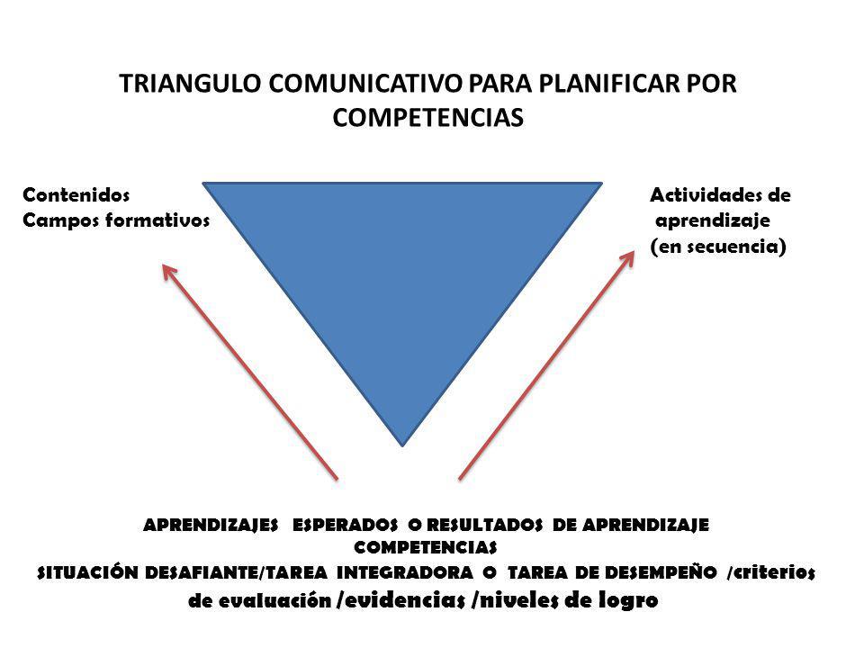 Contenidos Campos formativos Actividades de aprendizaje (en secuencia) APRENDIZAJES ESPERADOS O RESULTADOS DE APRENDIZAJE COMPETENCIAS SITUACIÓN DESAF