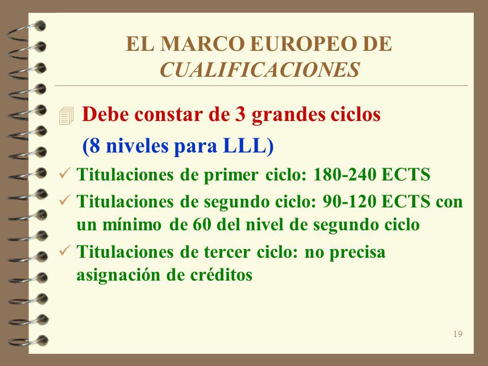 19 EL MARCO EUROPEO DE CUALIFICACIONES 4 Debe constar de 3 grandes ciclos (8 niveles para LLL) Titulaciones de primer ciclo: 180-240 ECTS Titulaciones de segundo ciclo: 90-120 ECTS con un mínimo de 60 del nivel de segundo ciclo Titulaciones de tercer ciclo: no precisa asignación de créditos
