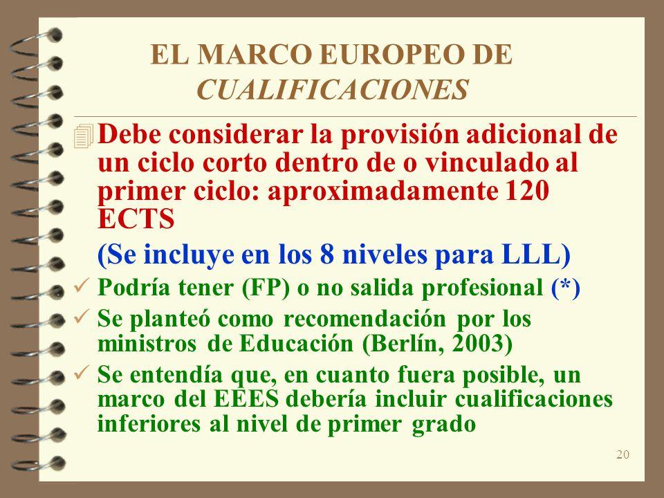 20 EL MARCO EUROPEO DE CUALIFICACIONES 4 Debe considerar la provisión adicional de un ciclo corto dentro de o vinculado al primer ciclo: aproximadamente 120 ECTS (Se incluye en los 8 niveles para LLL) Podría tener (FP) o no salida profesional (*) Se planteó como recomendación por los ministros de Educación (Berlín, 2003) Se entendía que, en cuanto fuera posible, un marco del EEES debería incluir cualificaciones inferiores al nivel de primer grado