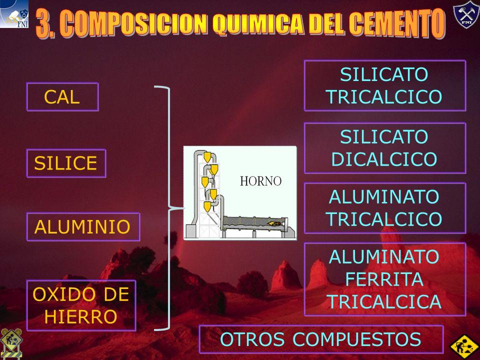 CAL SILICE ALUMINIO OXIDO DE HIERRO SILICATO TRICALCICO SILICATO DICALCICO ALUMINATO TRICALCICO ALUMINATO FERRITA TRICALCICA OTROS COMPUESTOS