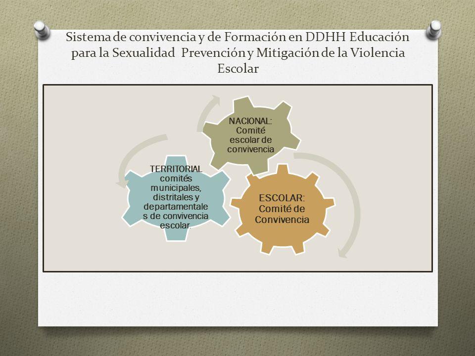 Sistema de convivencia y de Formación en DDHH Educación para la Sexualidad Prevención y Mitigación de la Violencia Escolar ESCOLAR: Comité de Convivencia TERRITORIAL comités municipales, distritales y departamentales de convivencia escolar.
