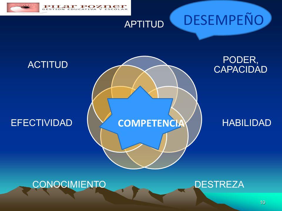 SABERES APTITUDES COMPETENCIAS ACTITUDES INTELECTIVASPROCEDIMENTALES SER PENSA R HACER SABER COMPETENCIAS 907/06/2014 SABER- SER SABER - PENSAR SABER-