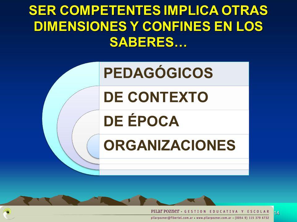 APTITUDES CONOCIMIENTOS ACTITUDES SABER-SER SABER -PENSAR SABER-HACER SABER