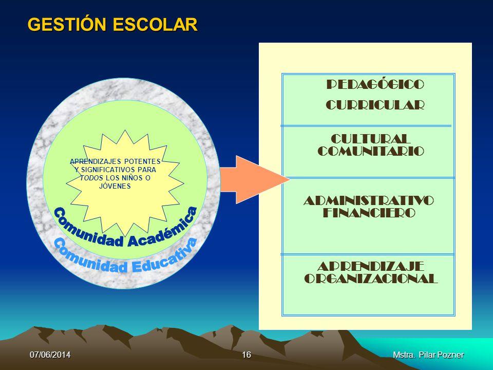 FORTALECIMIENTO INSTITUCIONAL: DeAdministracióna Gobernabilidad Pedagógica 07/06/201415Mstra. Pilar Pozner