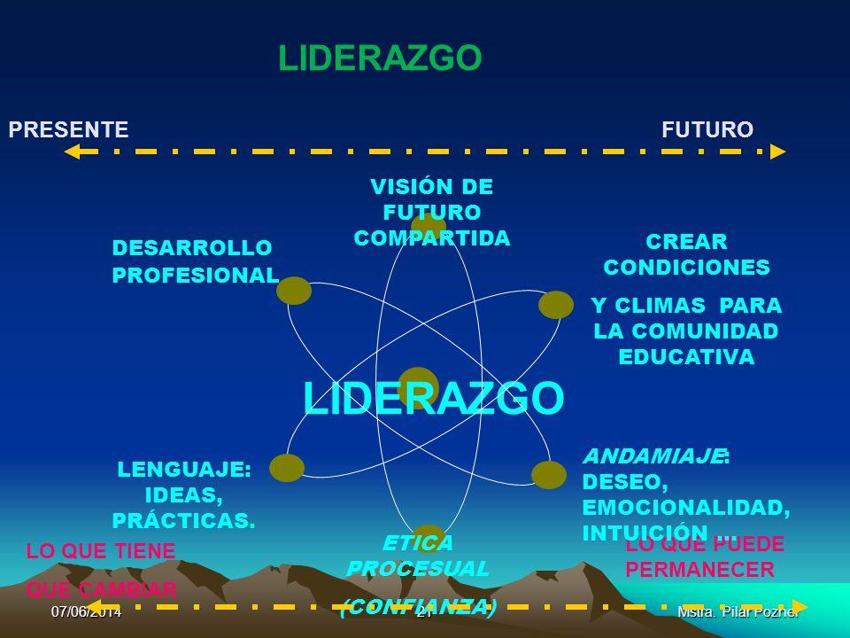 20Mstra. Pilar Pozner GESTIÓN Y LIDERAZGO SE CONFUNDEN MUCHAS VECES …. gestión se ocupa de la coherencia, el orden y la congruencia con la planeación
