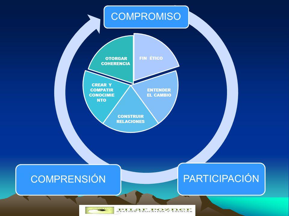 PROCESOS PERSONAS OBJETIVOS FINES COHERENCIA INSTITUCIONAL CLARIDAD DE VISIÓN 07/06/201425Mstra. Pilar Pozner