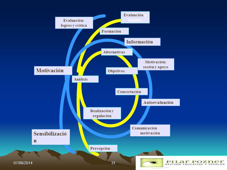 Valores finalidades y objetivos (en sus dimensiones ética política, social y práctica) Situación actual Situación futura equipo directivo grupo impuls