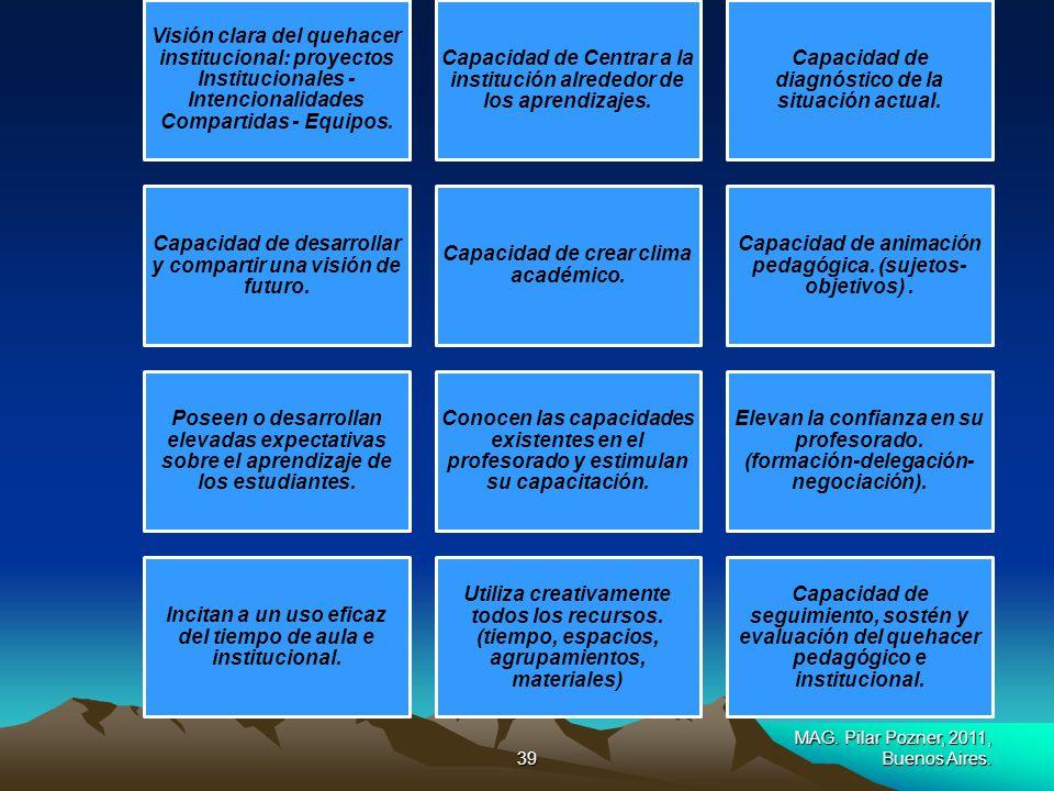 MAESTRA PILAR POZNER pilarpozner@gmail.com38 GESTIÓN ESCOLAR Es la toma de decisiones que tiene por finalidad : centrar-focalizar-nuclear- a la instit