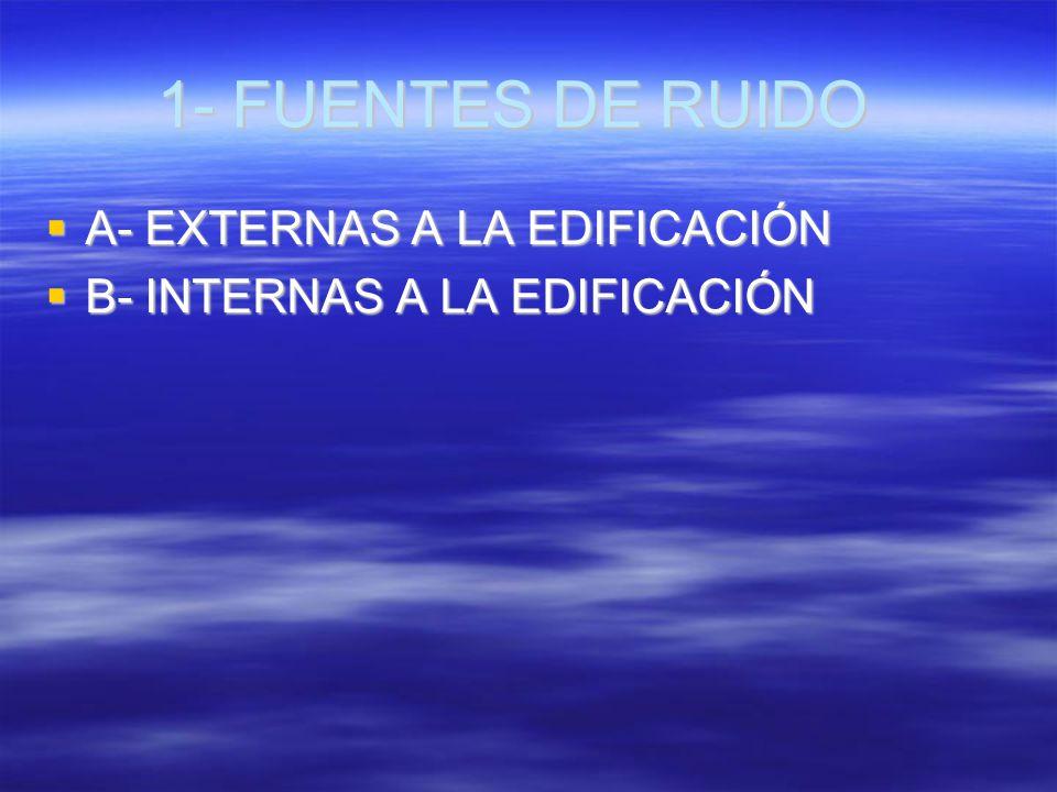 1- FUENTES DE RUIDO A- EXTERNAS A LA EDIFICACIÓN A- EXTERNAS A LA EDIFICACIÓN B- INTERNAS A LA EDIFICACIÓN B- INTERNAS A LA EDIFICACIÓN