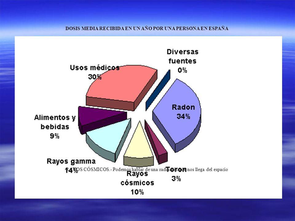 DOSIS MEDIA RECIBIDA EN UN AÑO POR UNA PERSONA EN ESPAÑA RAYOS CÓSMICOS.- Podemos hablar de una radiación que nos llega del espacio
