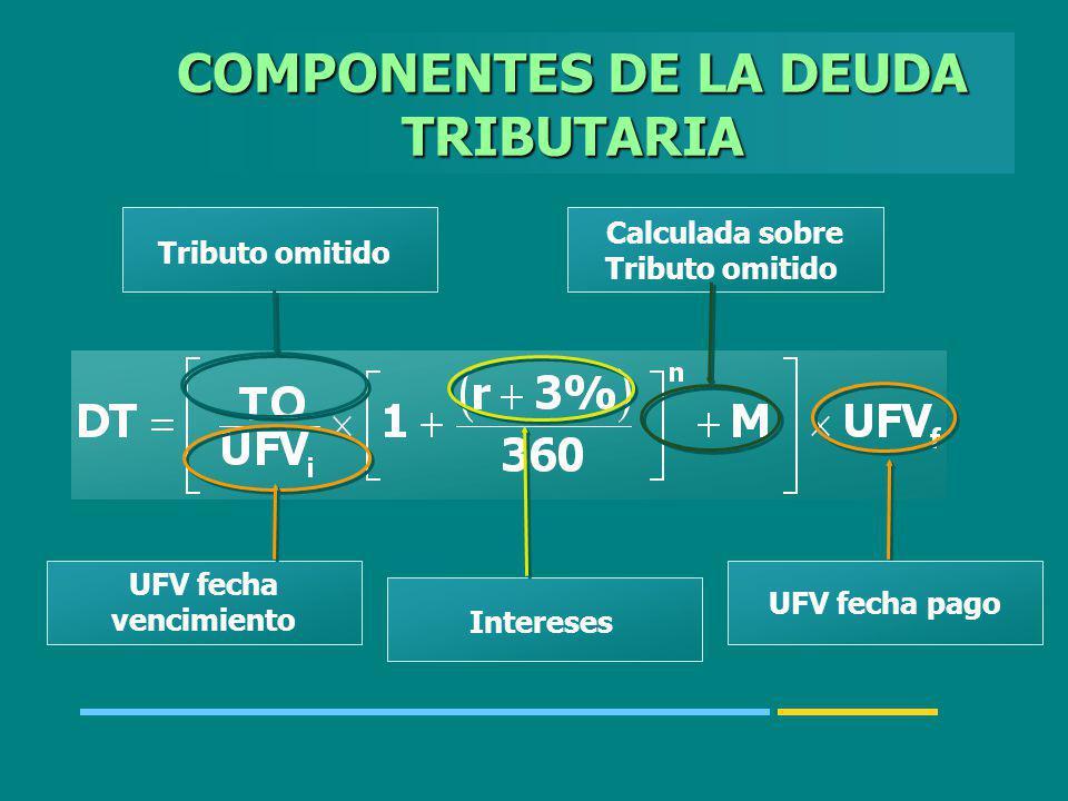 COMPONENTES DE LA DEUDA TRIBUTARIA Tributo omitido Calculada sobre Tributo omitido Intereses UFV fecha pago UFV fecha vencimiento