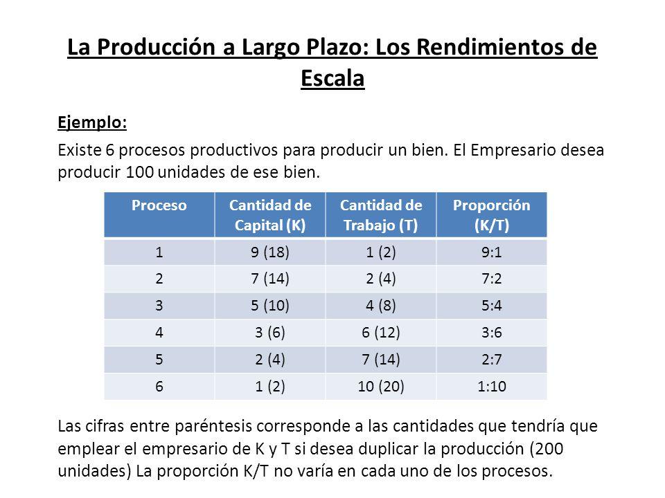 La Producción a Largo Plazo: Los Rendimientos de Escala Ejemplo: Existe 6 procesos productivos para producir un bien. El Empresario desea producir 100
