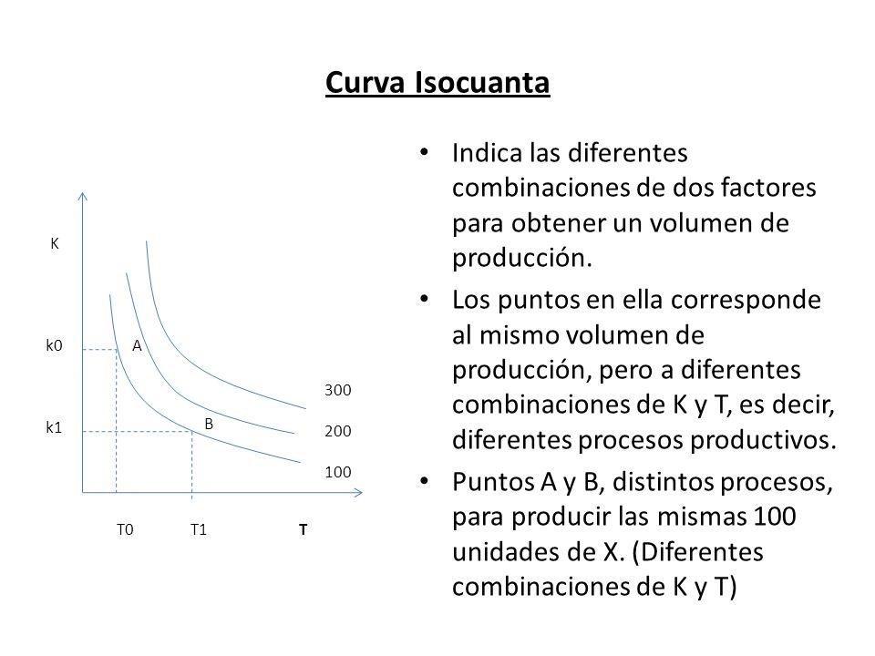 Curva Isocuanta Indica las diferentes combinaciones de dos factores para obtener un volumen de producción. Los puntos en ella corresponde al mismo vol